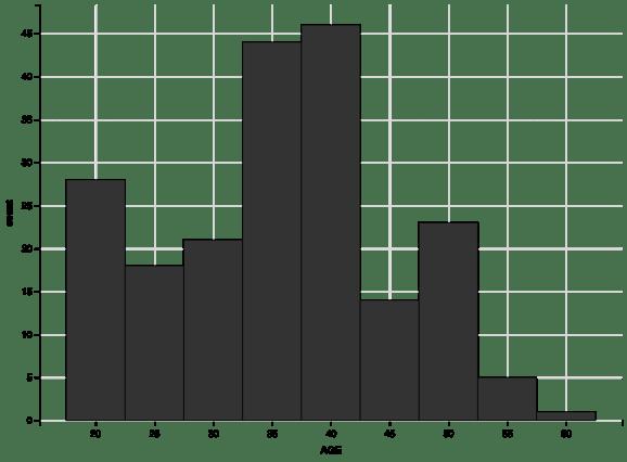histogram with binwidth