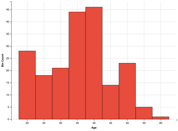 histogram with fill