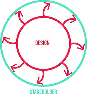 Empower your design team