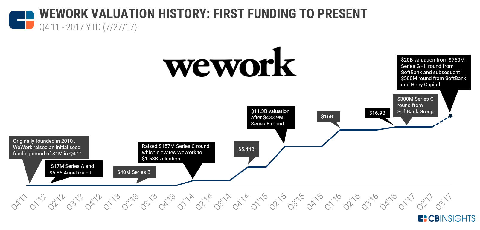 Room To Grow Why Wework S 20b Valuation Isn T Crazy