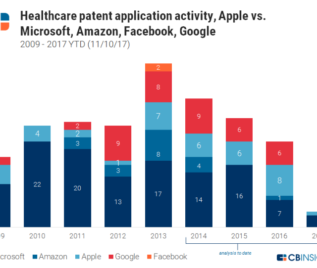 Apple Also Has A Strong Consumer Focused Brand Notably Iphone Had A Net Promoter Score Of  Compared To An Average Score Of  For The Health