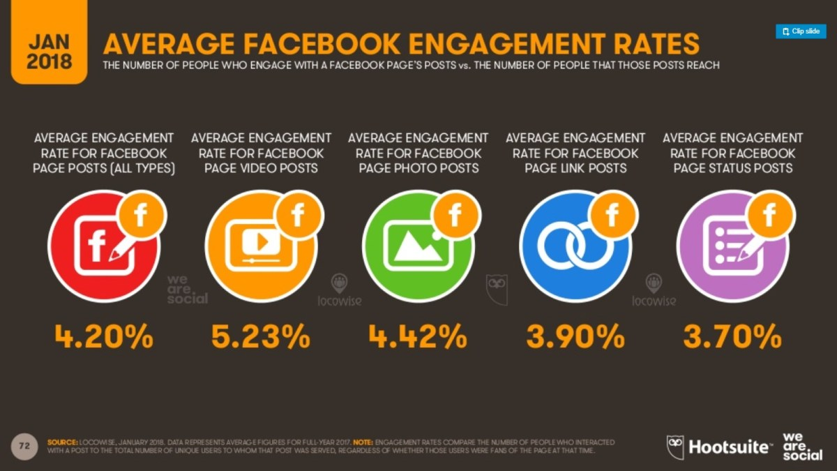 Usuarios de Facebook engagement