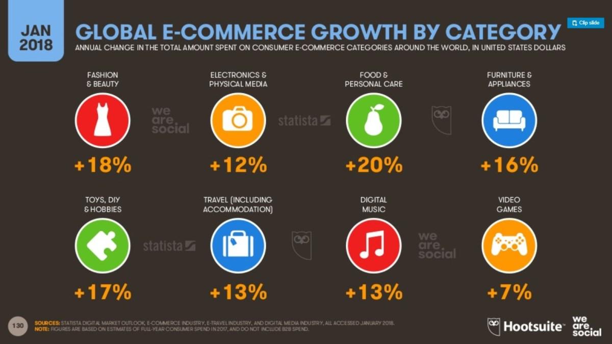 líderes mundiales en penetración del eCommerce 5 porcentaje crecimiento