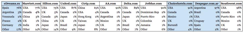 sector viajes online