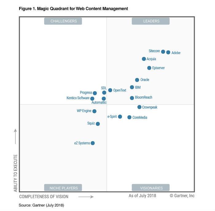 Cuadrante mágico de Gartner de Web Content Management 2018
