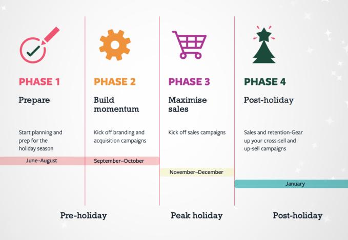 campaña de marketing para Navidad