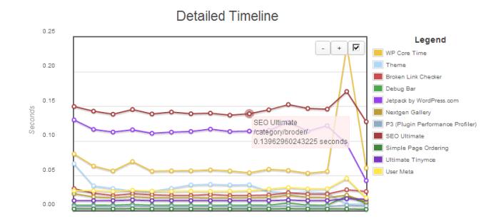 performance timeline