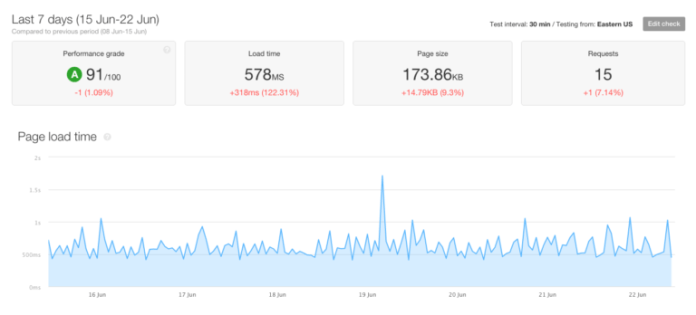 pingdom page speed report