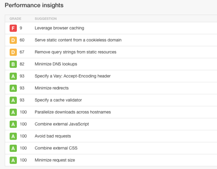 speed up your website pingdom performance insights