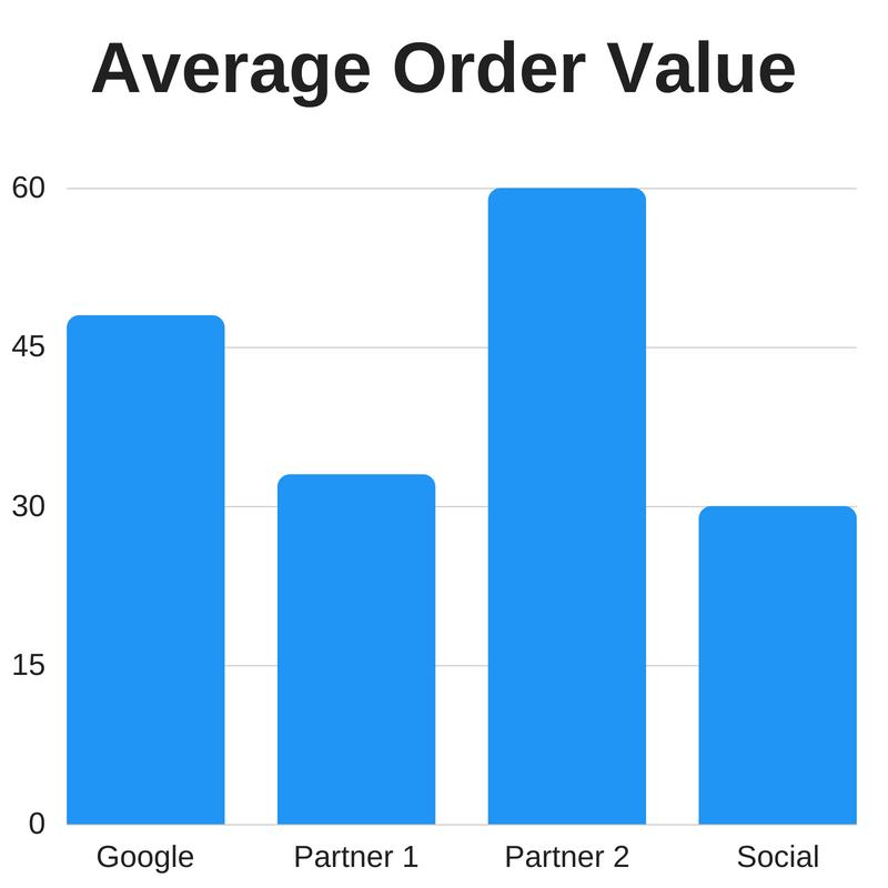 Copy of US Ecommerce Revenue