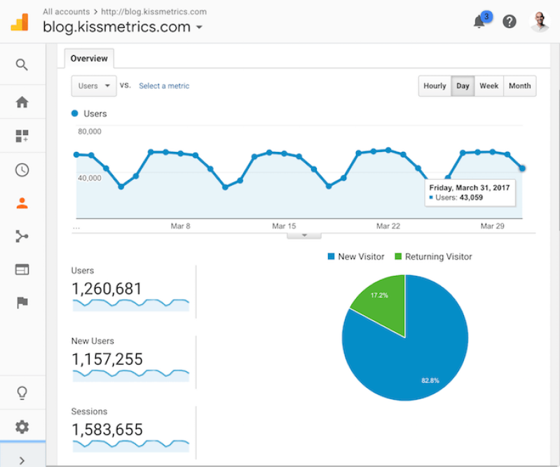 checking-how-to-get-traffic-to-your-website