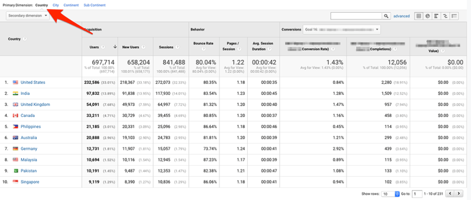 Country report in Google Analytics