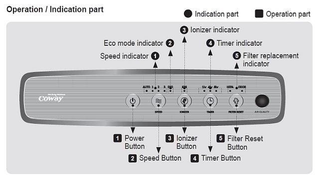 Coway AP-1512HH Air Purifier Controls