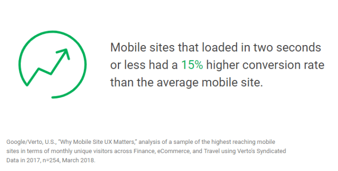 Think with Google's stats on site speed and conversions