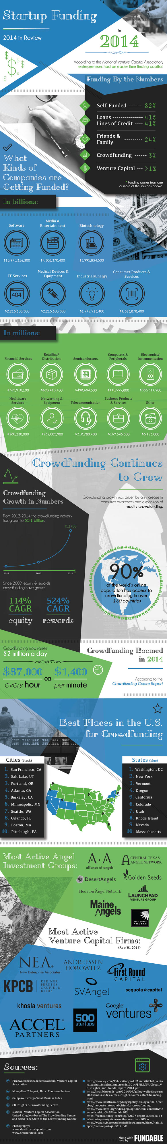 2014 Crowdfunding Infographic - Fundable.com