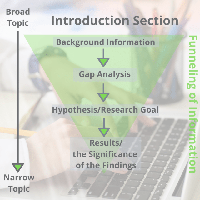 How to Write an Effective Introduction Section of a Scientific
