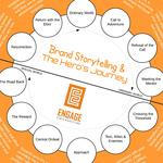 Brand_storytelling___the_heros_journey__600x600_image