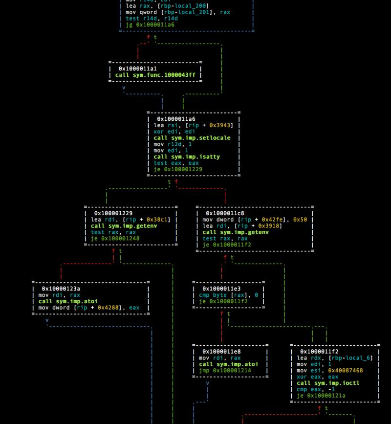 Reverse Engineering Framework: radare2