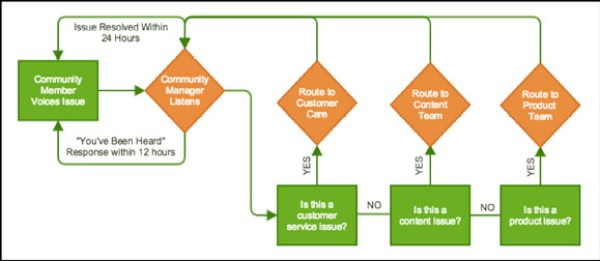 A flowchart for feedback loops