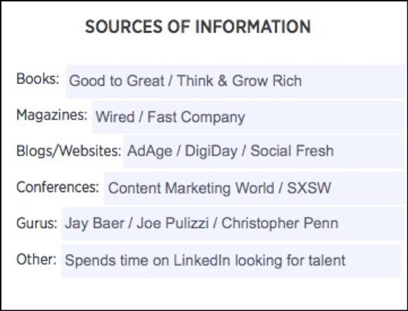 Avatar do cliente: fontes de informação