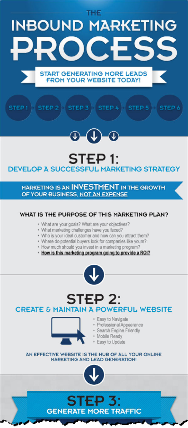 A snippet of the Inbound Marketing Process Infographic by IMPACT published on the HubSpot blog