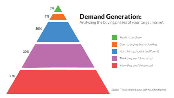 Demand Generation pyramid: analyzing the buying phases of your target market