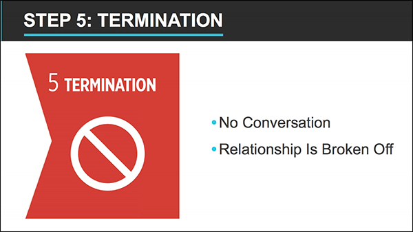 Step 5: Termination