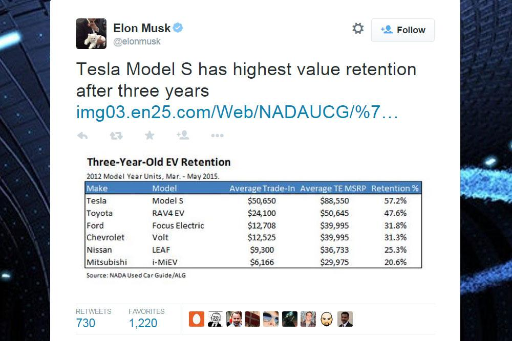 Tesla Model S True Cost Of Ownership Including