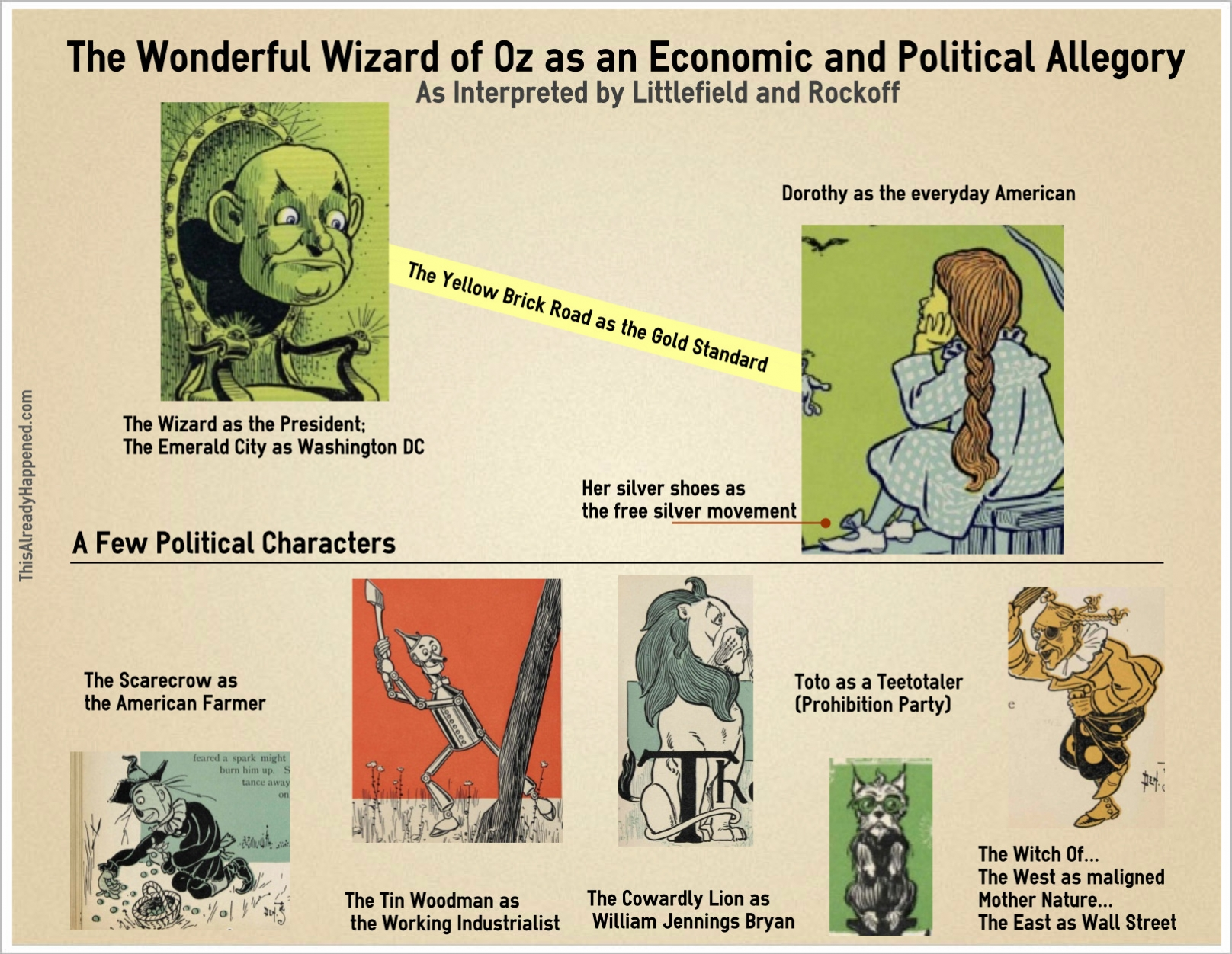 The Wonderful And Economic Wizard Of Oz