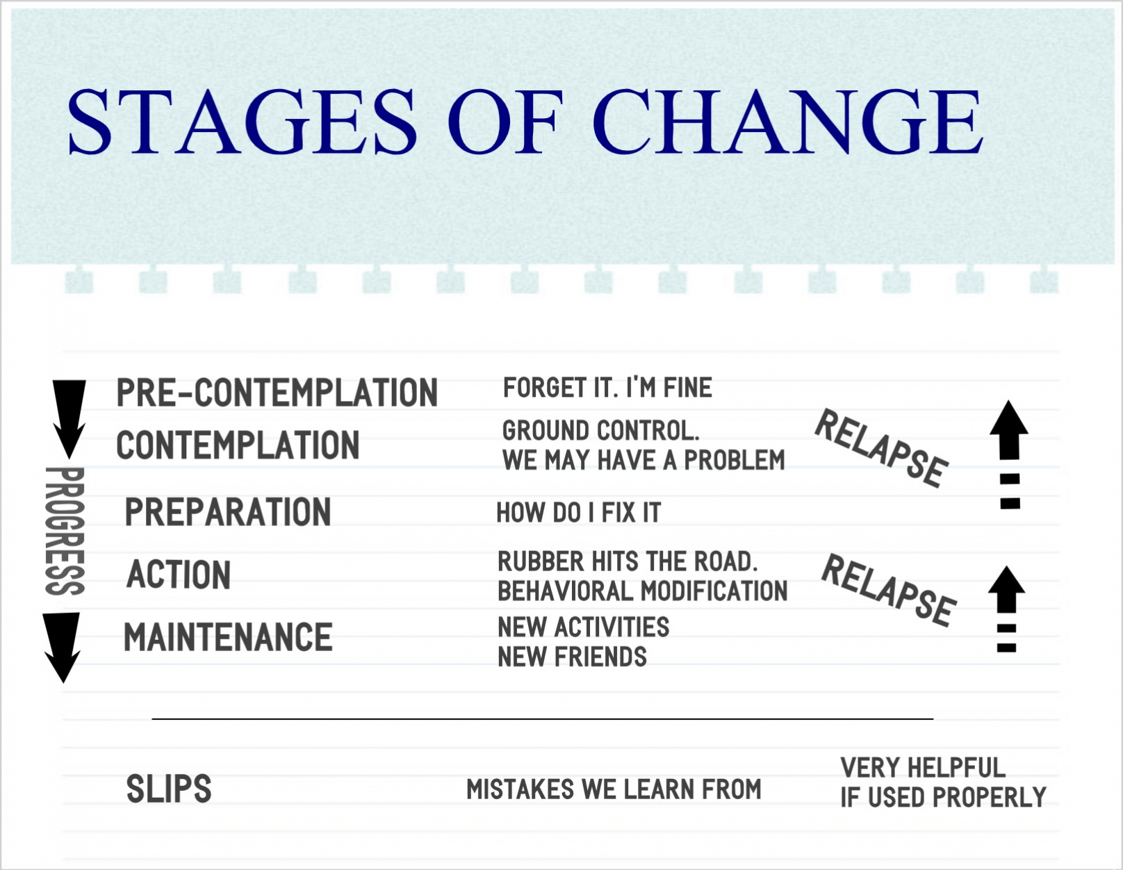 Alcoholism S Stages Of Change