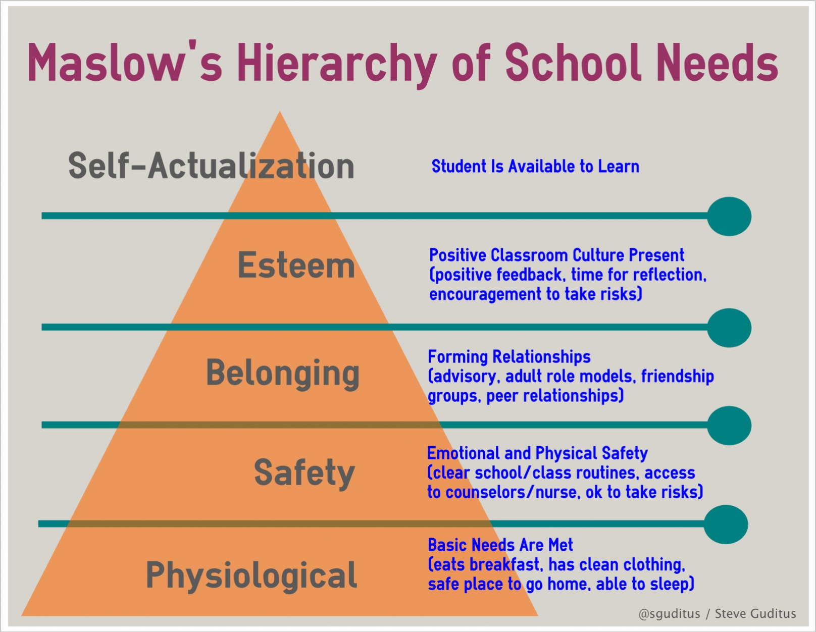 Group Activities For Maslow S Hierarchy Of Needs