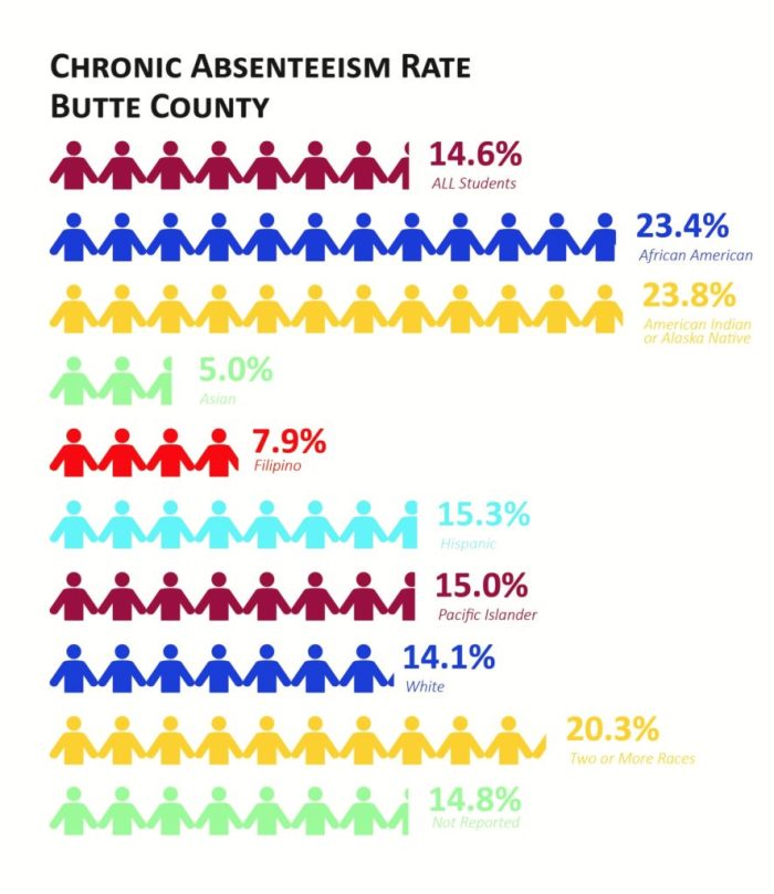 Chronic Absenteeism in Butte County
