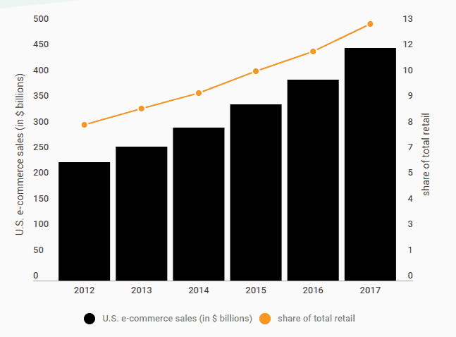U S e commerce sales grow 16 0 in 2017 Digital Commerce 360