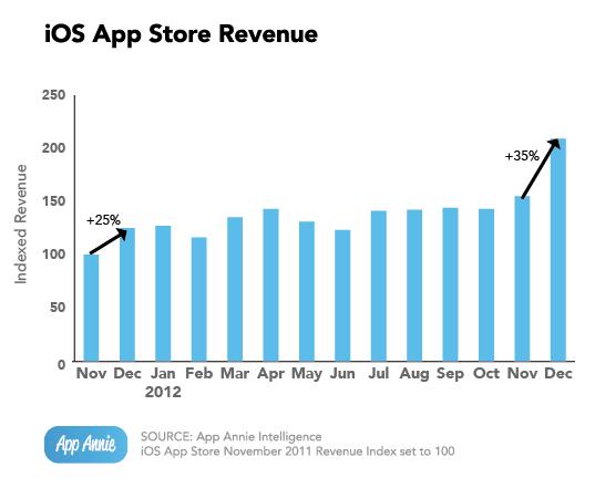 iOS App Store Revenue