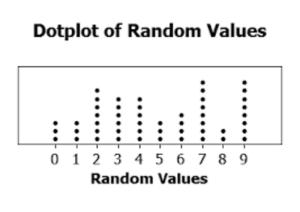 Ninth grade Lesson Dot Plots, Box Plots, and Histograms