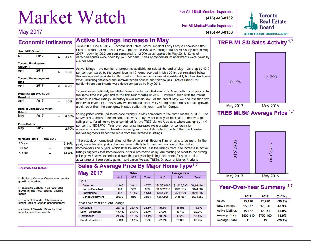 treb_market_watch_-_may_2017_-_cover.jpg