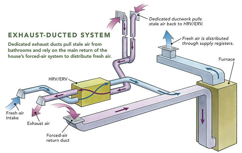 ducting hrvs and ervs fine homebuilding
