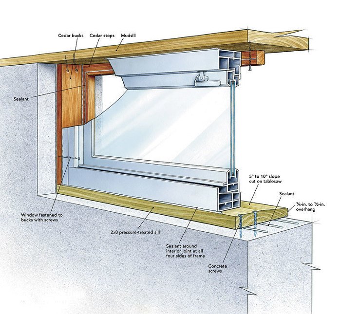 Image Result For How To Install An Egress Window In Concrete Ba T Wall