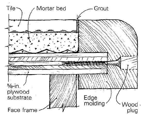 Kitchen Countertop Drawing Tool