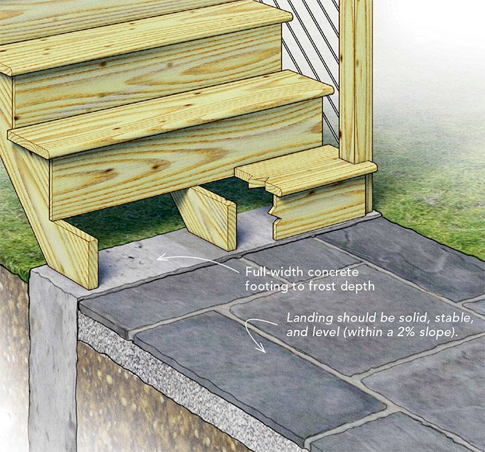 Best Practices For Building A Deck Stair Landing Fine Homebuilding | Outdoor Stairs To Second Floor | Rooftop Deck | Inside | Porch | Wide | Second Level