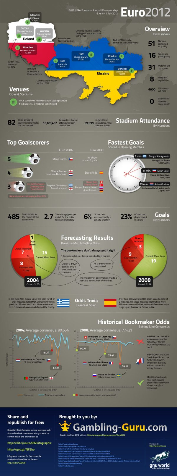 La Eurocopa 2012 Polonia-Ucrania en números [Infografìa] - Euro-2012-Infographic