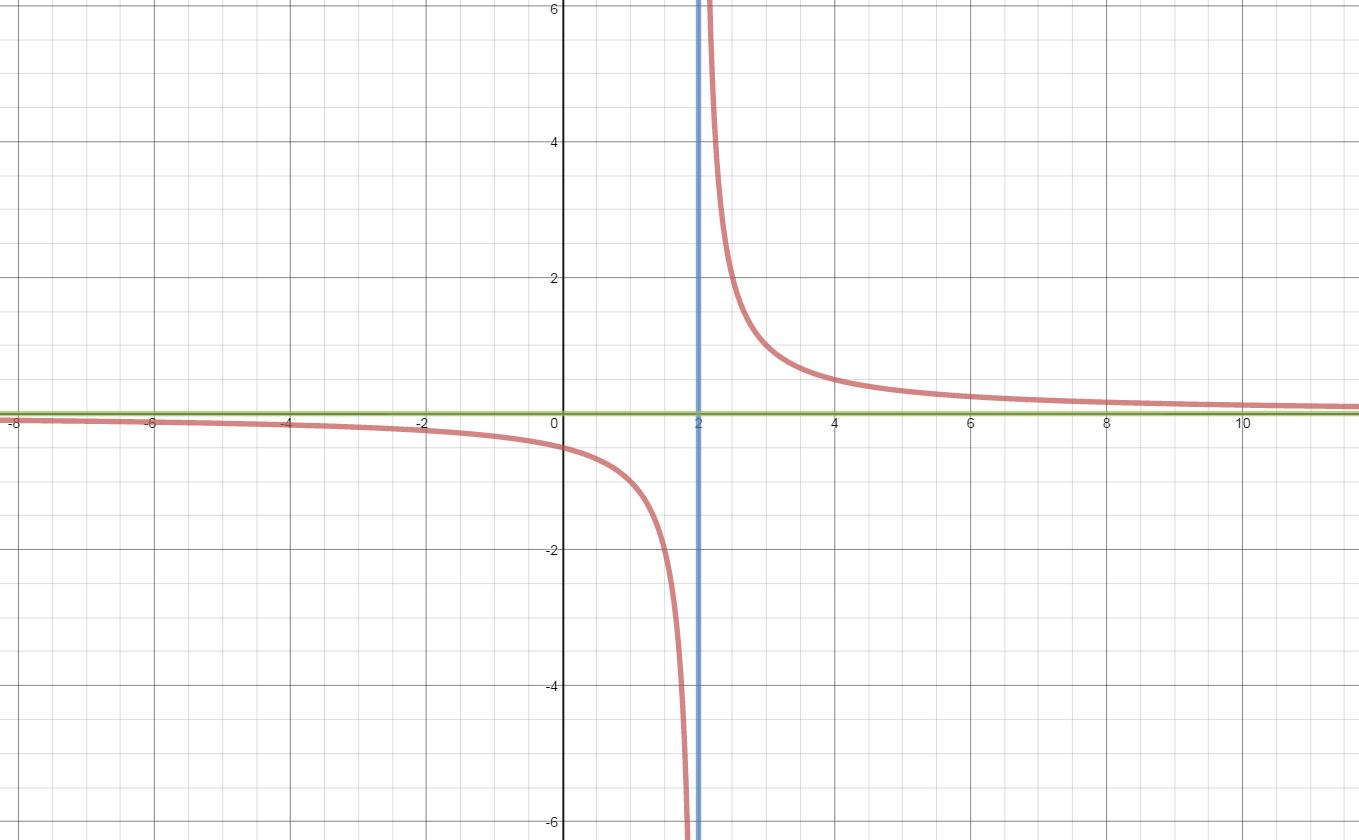 Algebra 2 Assignments Amp Links
