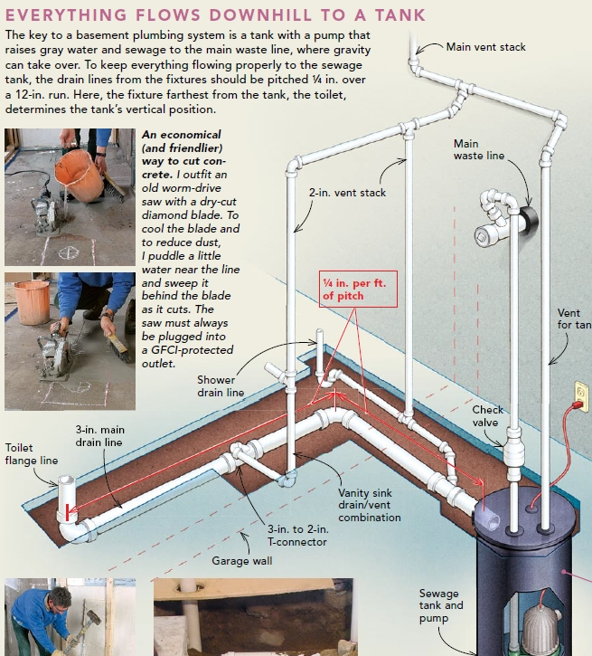 venting a combined basement bathroom