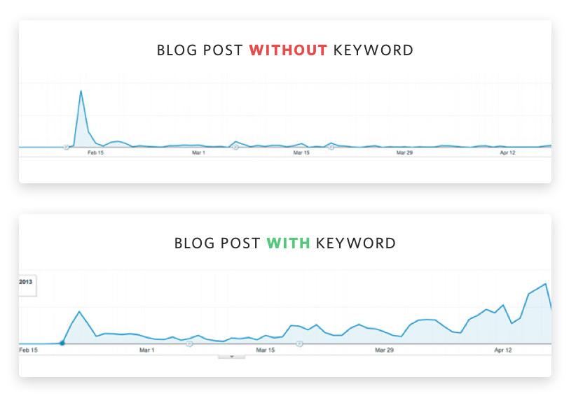 Keyword vs. no keyword