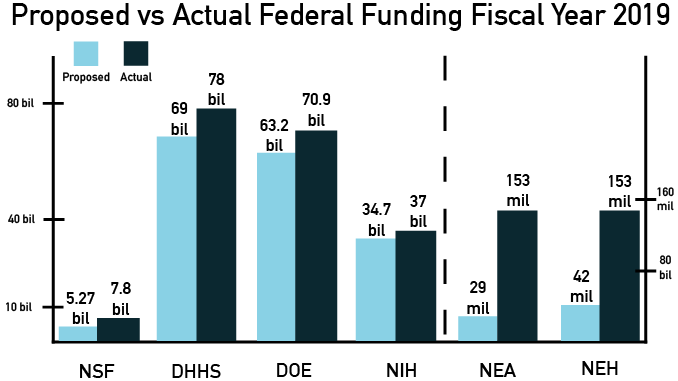 Fiscal Year 2019 Federal Budget Exceeds Expectations