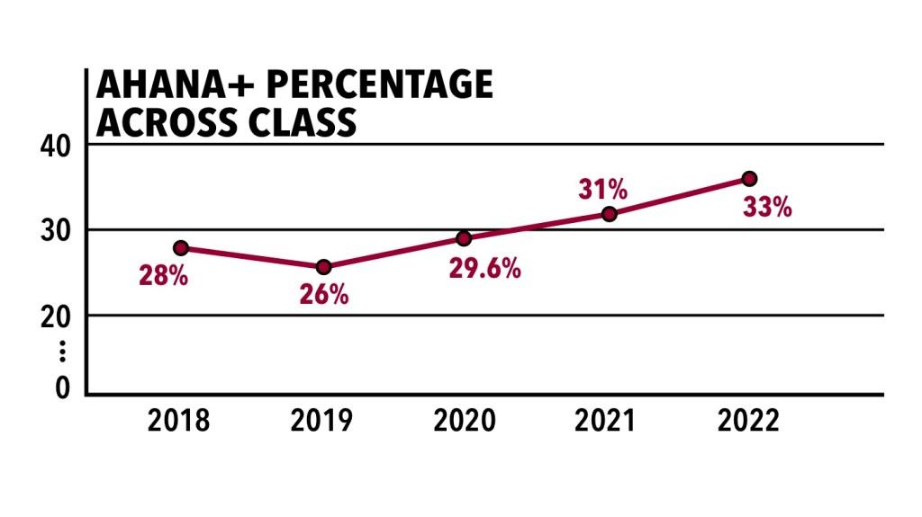 Class of 2022 is 33 Percent AHANA