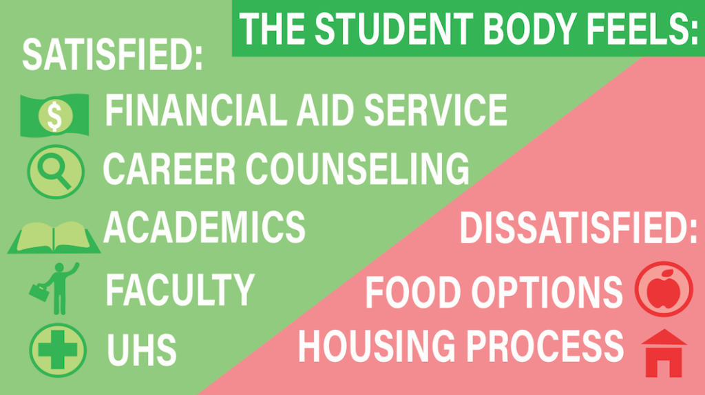 University Releases Executive Summary of Student Experience Survey Results