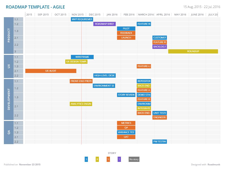 Agile Roadmap Template agile product road map template success – Blank Road Map