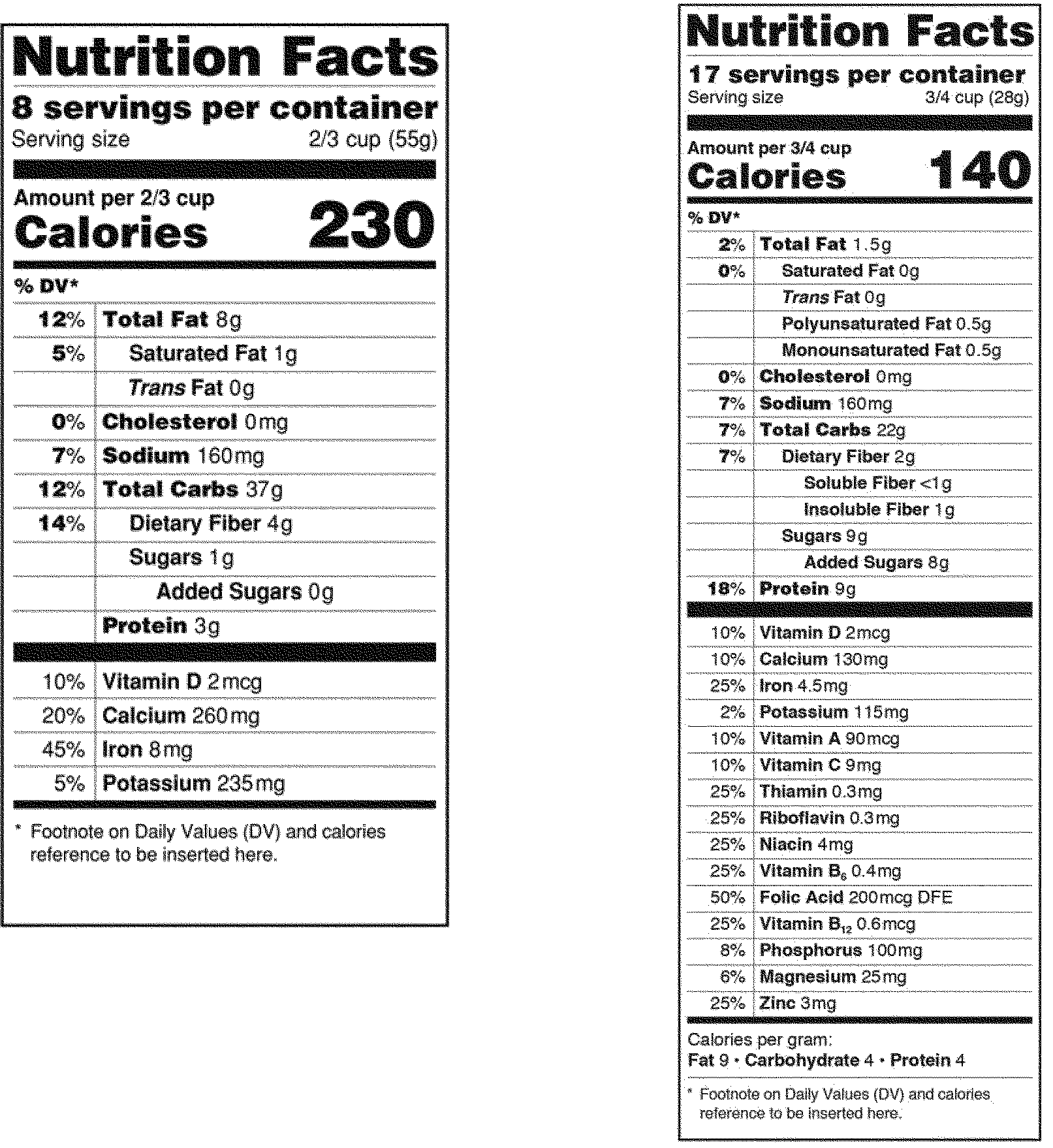 Comparing Food Labels