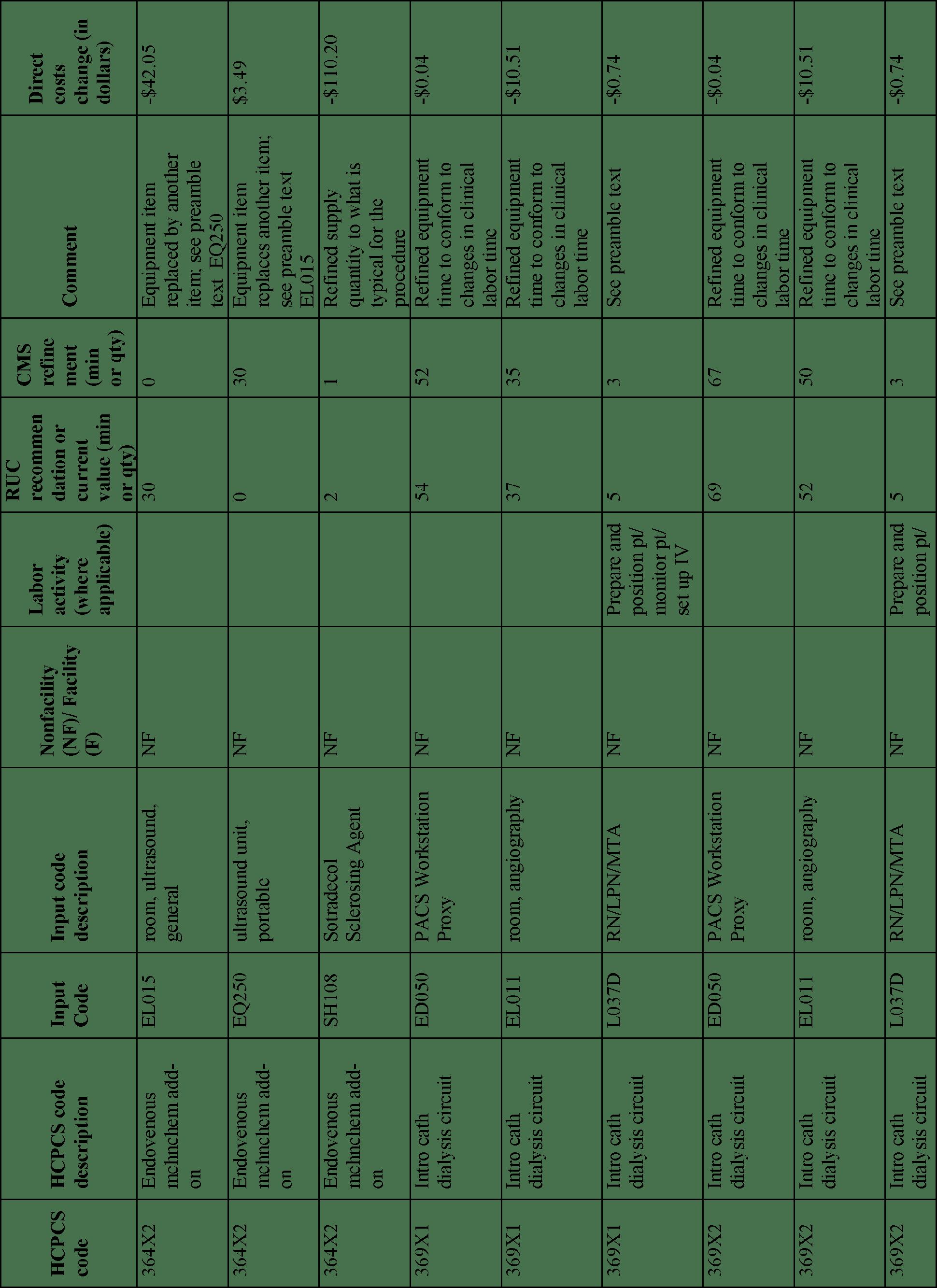 Facility Coding Worksheet